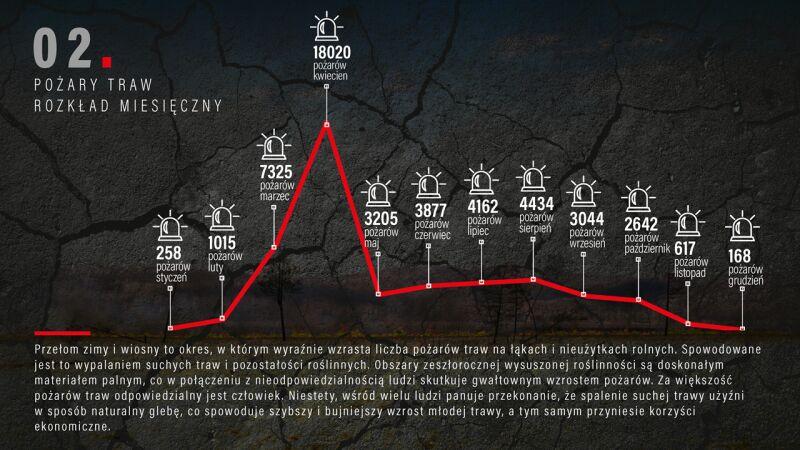 Rozkład miesięczny pożarów traw w 2018 roku (Komenda Główna Państwowej Straży Pożarnej)