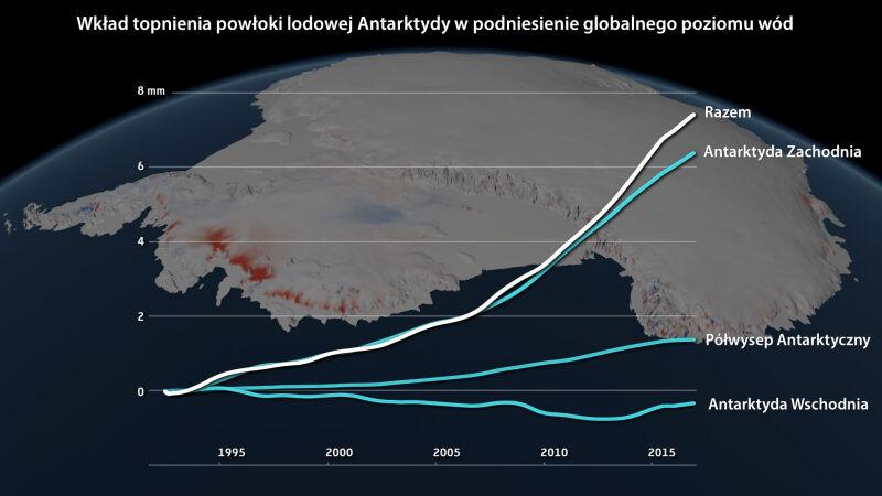 Wkład topnienia powłoki lodowej Antarktydy w podniesienie globalnego poziomu wód (IMBIE/Planetary Visions)