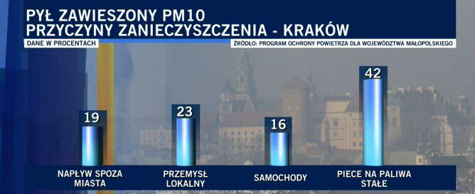 Źródła smogu w Krakowie