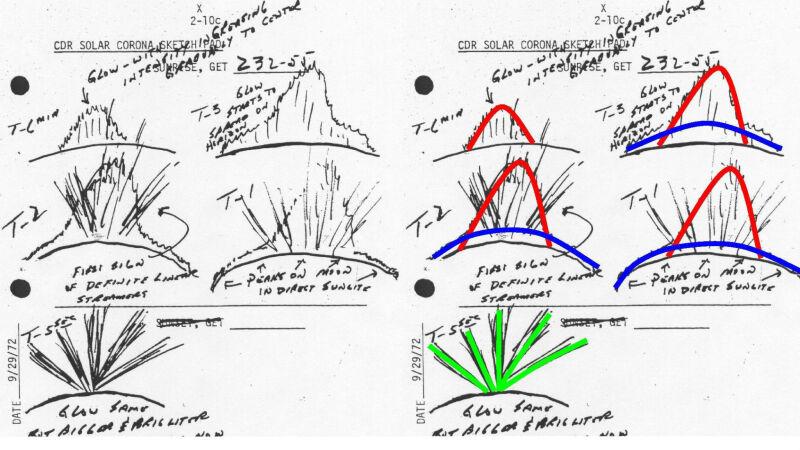 Szkice Cernana, opisujące tajemnicze zjawisko. Poświata w kształcie korony - czerwona, łuna światła na horyzoncie - niebieski, silny rozbłysk, jaki zainteresował naukowców - zielony
