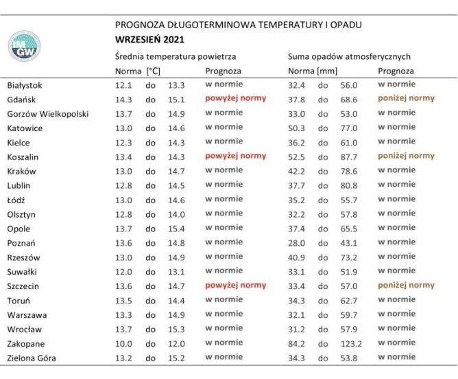 Norma średniej temperatury powietrza i sumy opadów atmosferycznych dla września z lat 1991-2020 dla wybranych miast w Polsce wraz z prognozą na wrzesień 2021 r. (IMGW-PIB)
